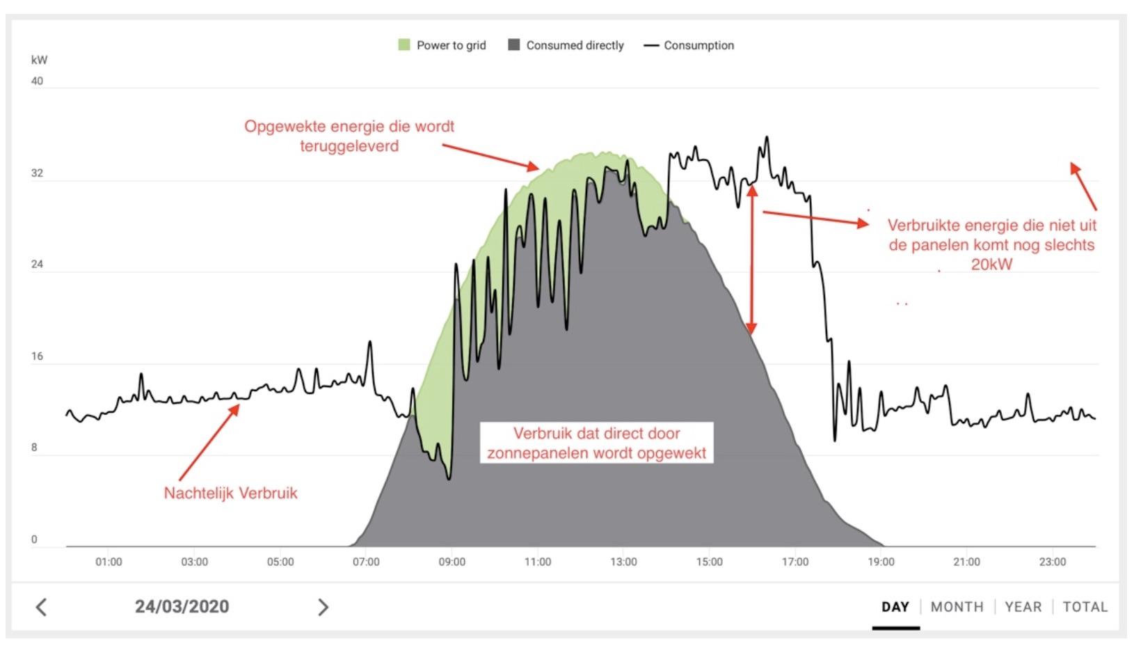 Grafiek Fronius verloop van de dag - Van Tilburg