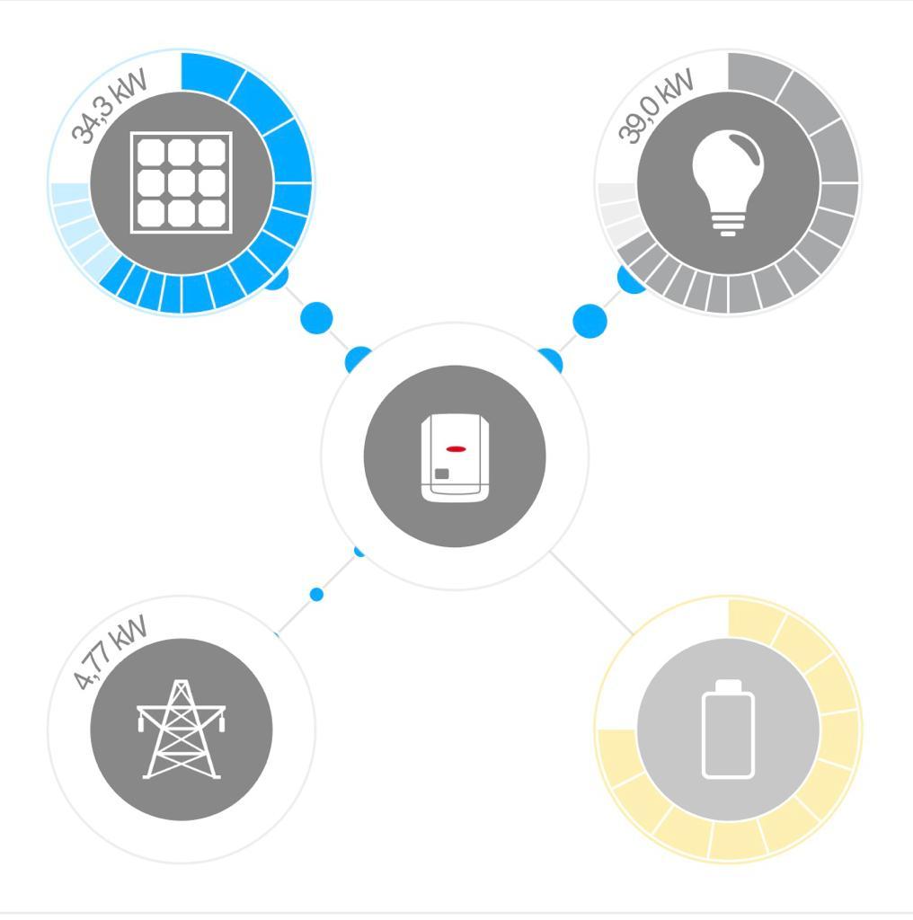 Smart Energy Meter Fronius - Van Tilburg